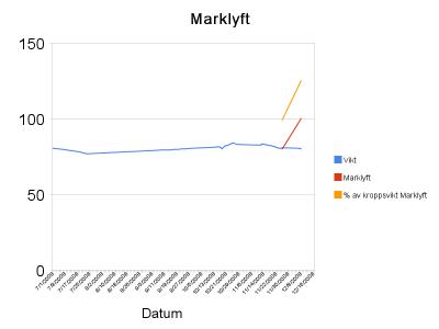 marklyft